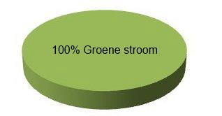 groenestroometiket