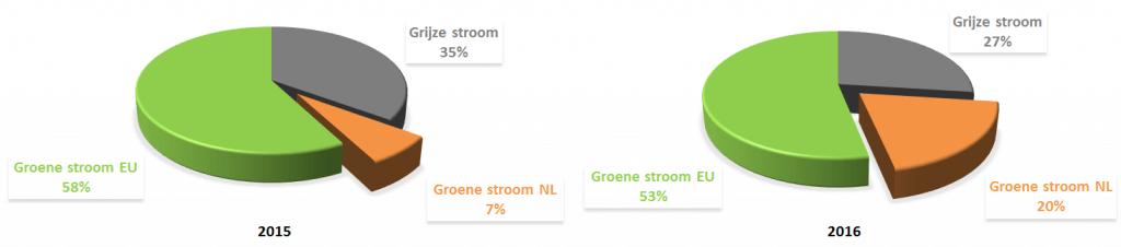 Overzicht Hollandse groene stroom